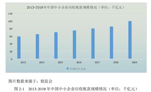 图 2-1 2013-2019 年中国中小企业应收账款规模情况(单位:千亿元)
