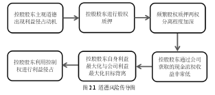 图 2.1 道德风险传导图
