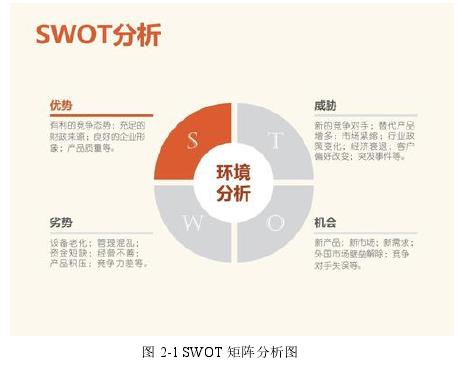 图 2-1 SWOT 矩阵分析图