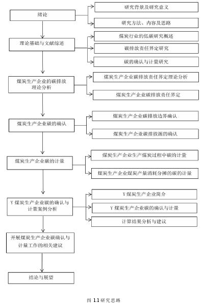 图 1.1 研究思路
