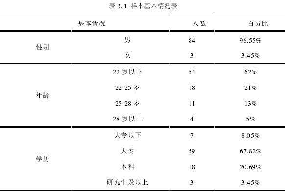 表 2.1 样本基本情况表