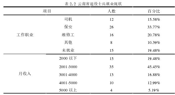 表 2.2 云南省退役士兵就业现状