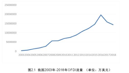 图2.1 我国2003年-2018年OFDI流量 (单位:万美元)