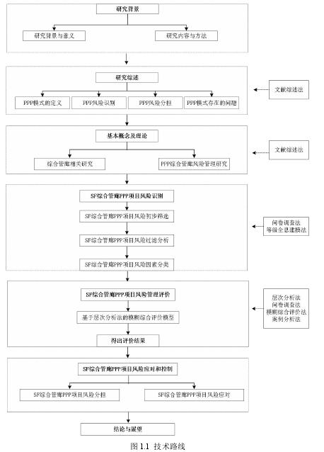 图 1.1 技术路线