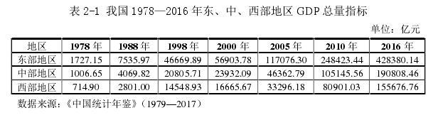 表 2-1 我国 1978—2016 年东、中、西部地区 GDP 总量指标