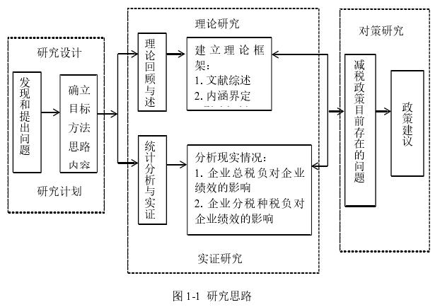 图 1-1 研究思路