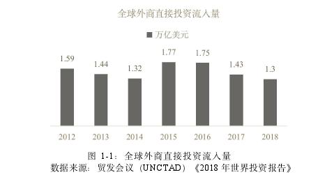 图 1-1:全球外商直接投资流入量
