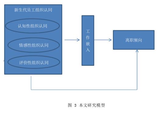 图 3 本文研究模型