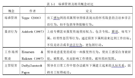 表 1-1 辱虐管理及相关概念对比