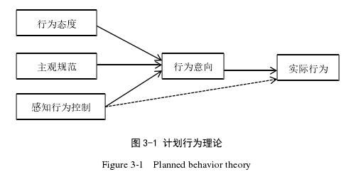 图 3-1 计划行为理论