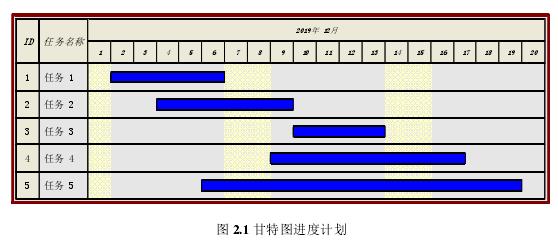 图 2.1 甘特图进度计划