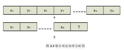 图 2.3 聚合理论原理分析图