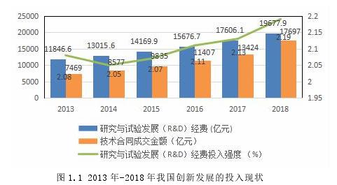 图 1.1 2013 年-2018 年我国创新发展的投入现状