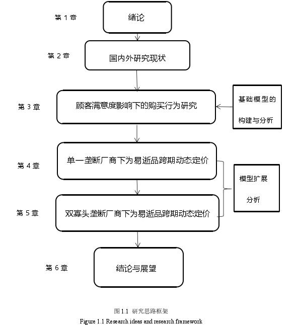 图 1.1 研究思路框架