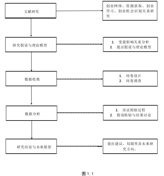 图 1.1