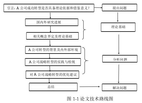 图 1-1 论文技术路线图