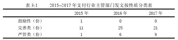 表 3-1 2015~2017 年支付行业主管部门发文按性质分类表