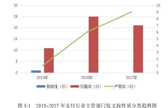 图 3-1 2015~2017 年支付行业主管部门发文按性质分类趋势图