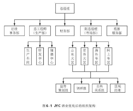 图 6- 1 JYC 酒业优化后的组织架构