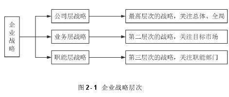 图 2- 1 企业战略层次