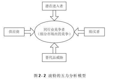 图 2- 2 波特的五力分析模型