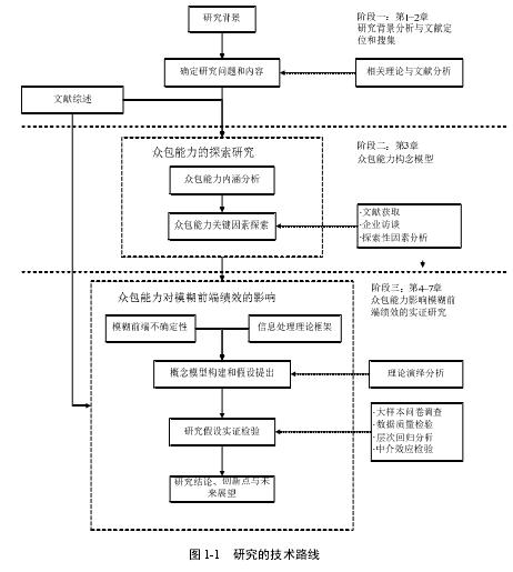 图 1-1 研究的技术路线