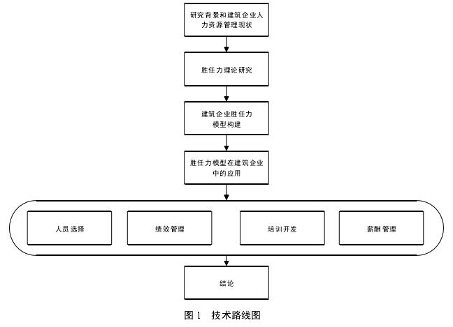 图 1 技术路线图