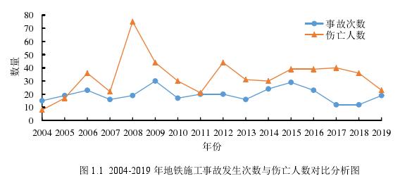 图 1.1 2004-2019 年地铁施工事故发生次数与伤亡人数对比分析图