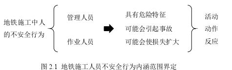图 2.1地铁施工人员不安全行为内涵范围界定