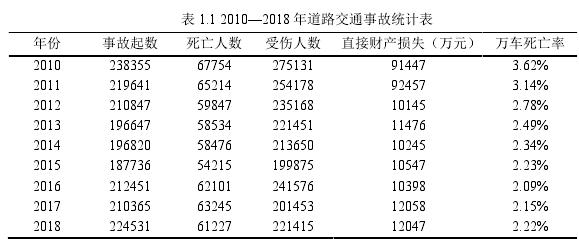 表 1.1 2010—2018 年道路交通事故统计