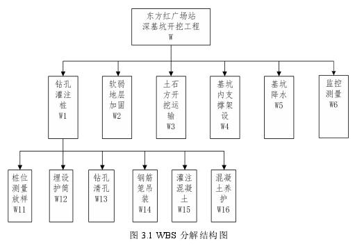 圖 3.1 WBS 分解結構圖