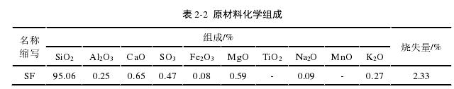 表 2-2 原资料化学构成
