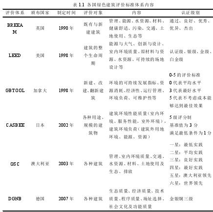 表 1.1 各国绿色建筑评价标准体系内容