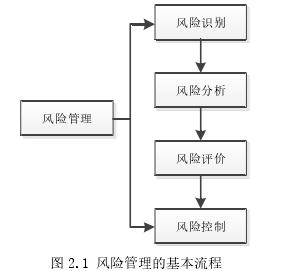 图 2.1 风险管理的基本流程