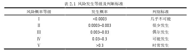 表 2.1 风险发生等级及判断标准