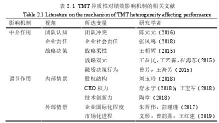 表 2.1 TMT 异质性对绩效影响机制的相关文献