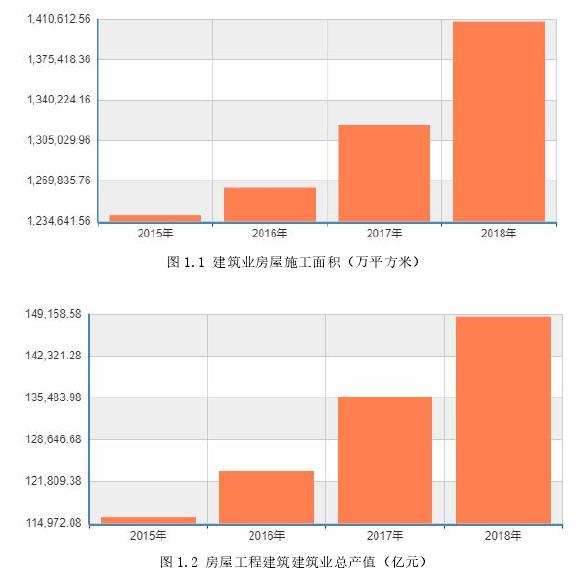 图 1.2 房屋工程建筑建筑业总产值(亿元)