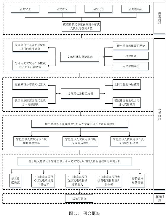 圖 1.1 研究框架