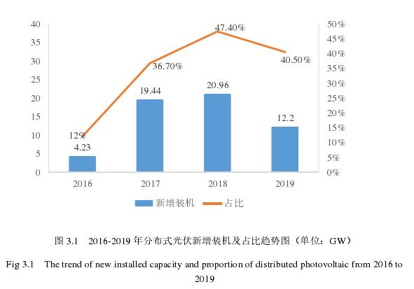 圖 3.1 2016-2019 年分布式光伏新增裝機及占比趨勢圖(單位:GW)