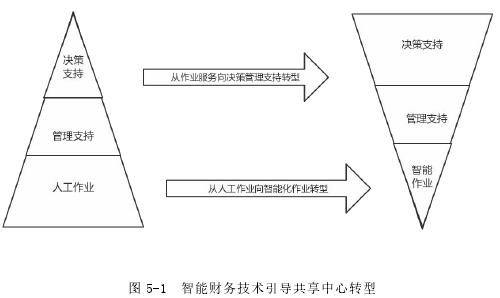 图 5-1 智能财务技术引导共享中心转型