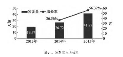 图 1.1 装车率与增长率