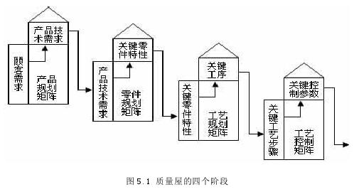 图 5.1 质量屋的四个阶段