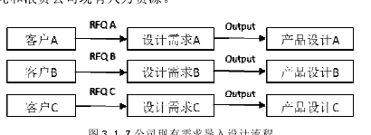 图3.12