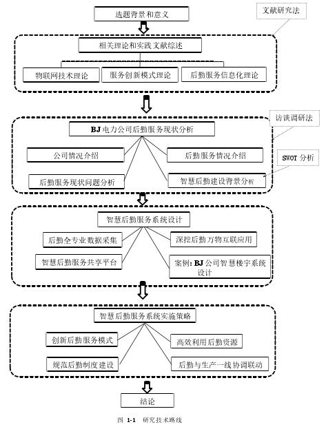 圖 1-1 研究技術路線