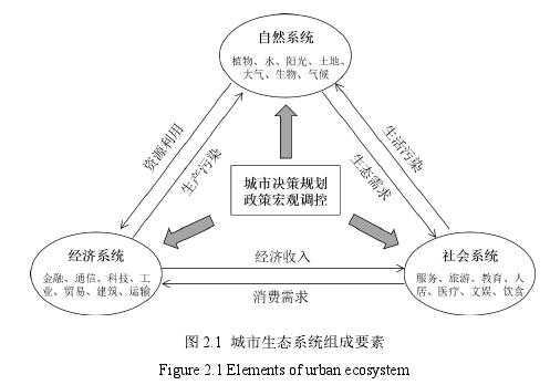 圖 2.1 城市生態系統組成要素