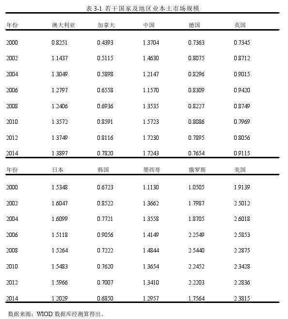 表 3-1 若干國家及地區業本土市場規模