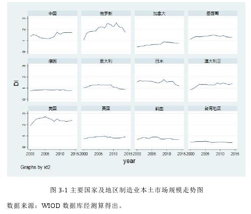 圖 3-1 主要國家及地區制造業本土市場規模走勢圖
