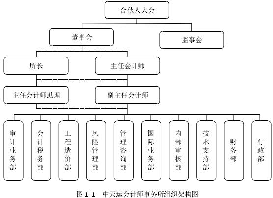 圖 1-1 中天運會計師事務所組織架構圖