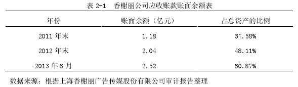 表 2-1 香榭麗公司應收賬款賬面余額表