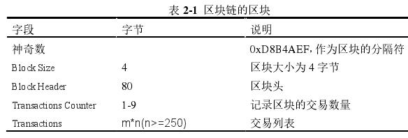 表 2-1 區塊鏈的區塊
